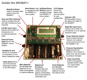 Inside the SM2BAT+