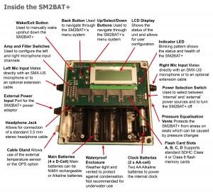 Inside the SM2BAT+