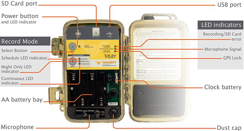 AnaBat Express Internal Diagram